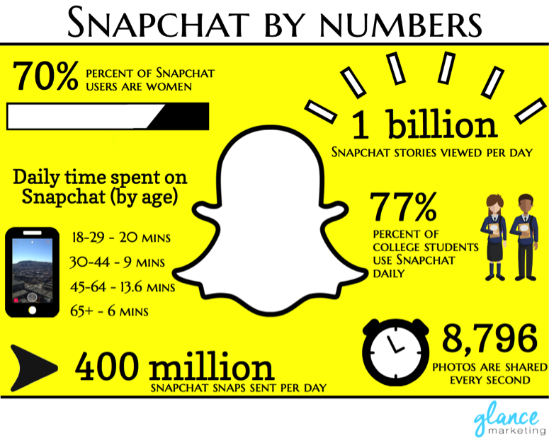 The power of snapchat as a marketing tool